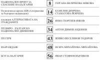 Ето как изглеждат изборните бюлетини за кмет и общински съветници в Стара Загора